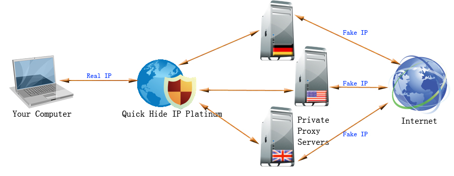 How Quick Hide IP Platinum works